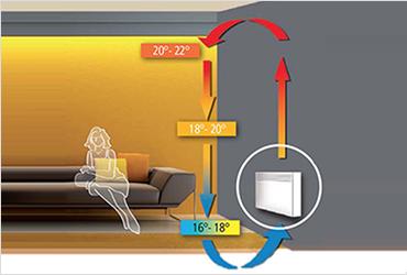 chauffage lectrique principe de fonctionnement types conseils. Black Bedroom Furniture Sets. Home Design Ideas