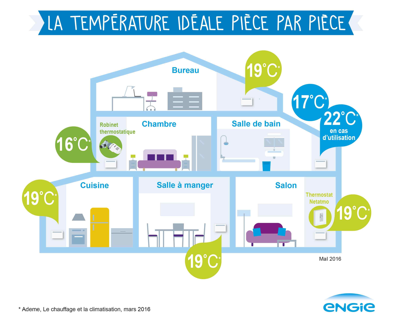 Temperature ideal maison ventana blog - Quel est le taux d humidite ideal dans une chambre ...