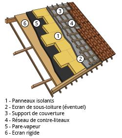 Isolation des combles et toitures terrasses engie for Methode sarking en renovation